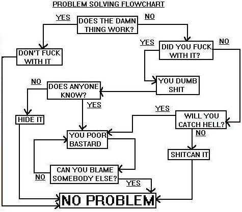 There is no such thing as GOOD NEWS: Problem Solving Flow Chart